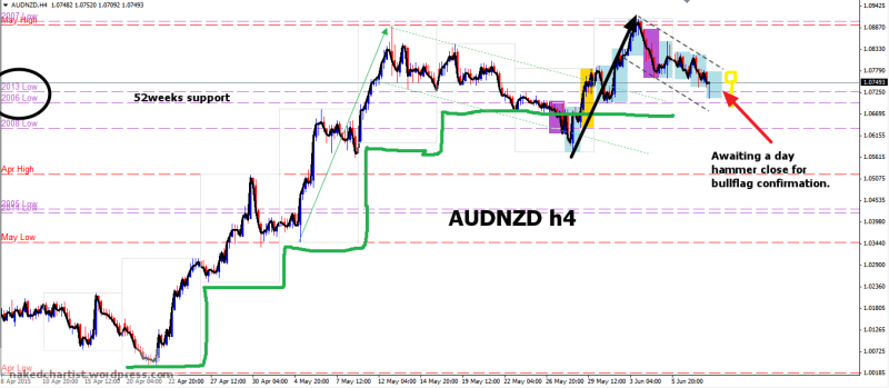 week24 AUDNZD h4 1234 bullflag waiting for hammer 100615