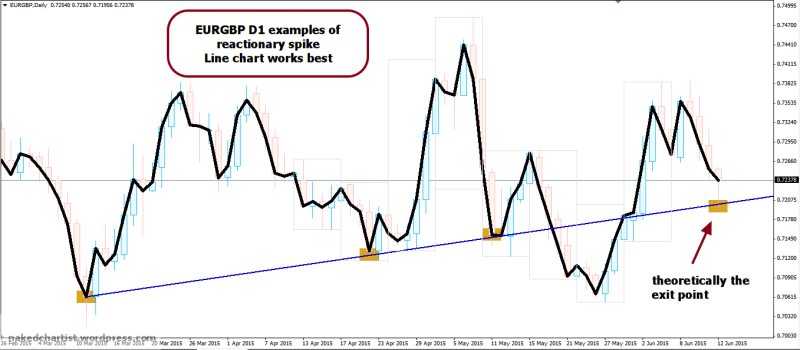 week24 eurgbp d1 reactionary move from d1 line chart 130615
