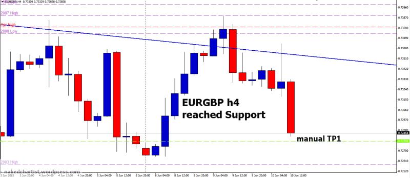 week24 EURGBP h4 tp1 100615