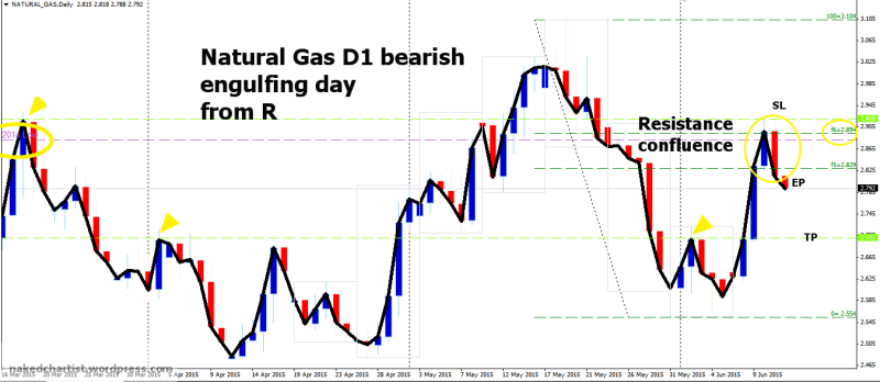 week24 Natural Gas D1 resistance confluence bearish engulfing 120615