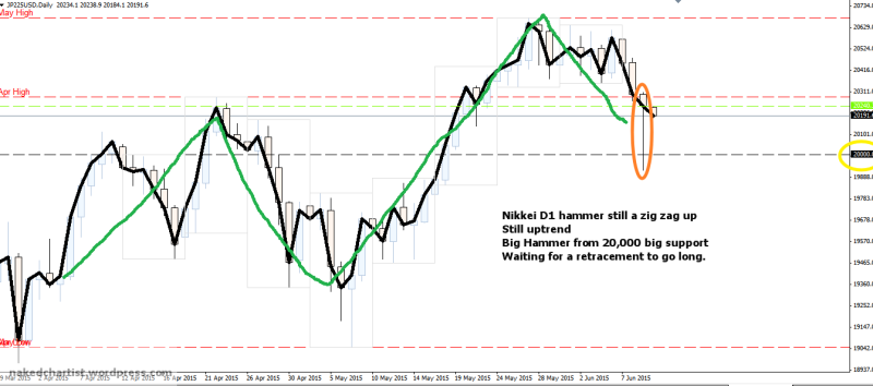 week24 Nikkei D1 hammer from 20000 100615