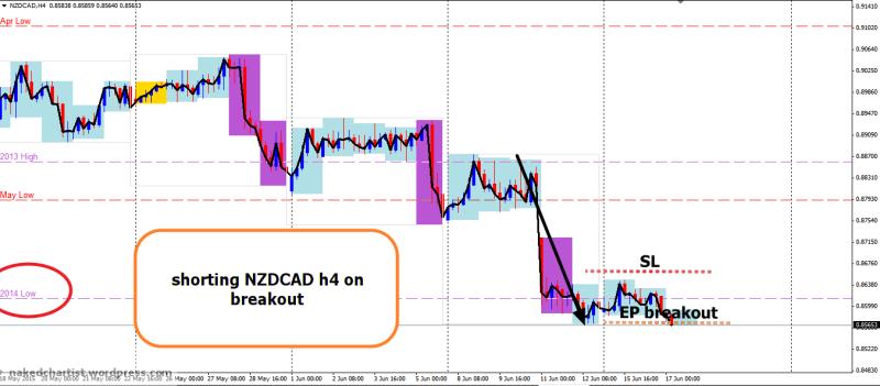 week25 NZDCAD h4 short on break 2014 low 170615