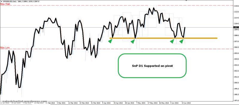 week25 Snp D1 pivot support 170615
