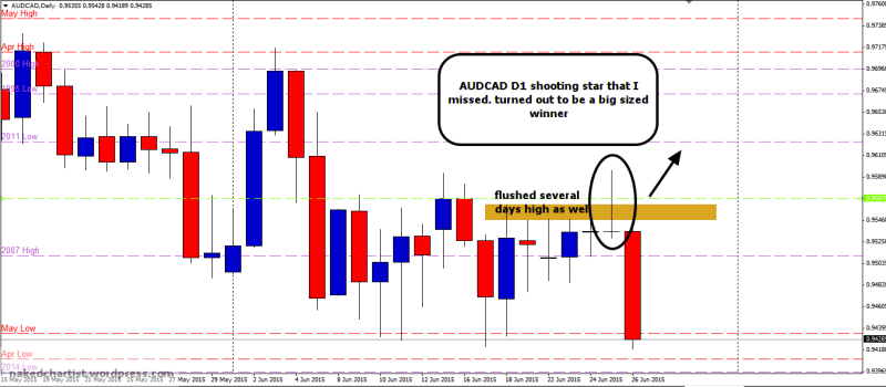 week26 AUDCAD D1 shooting star missed  270615