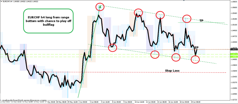 week26 EURCHF h4 buy low from range with chance to play bullflag 220615