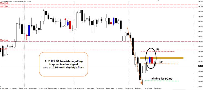 week29 AUDJPY D1 trapped traders bearish engulfing 160715