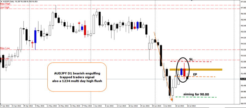 week29 AUDJPY D1 trapped traders bearish engulfing 160715