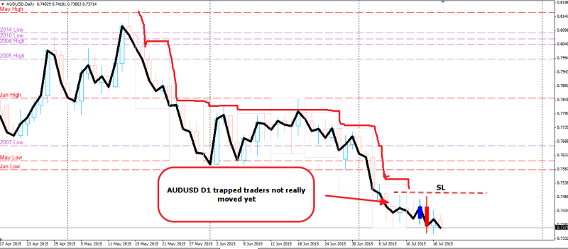 week29 AUDUSD D1 trapped traders not really moved yet 180715