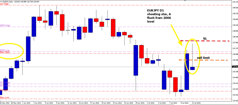 week29 EURJPY D1 shootimg star 140715