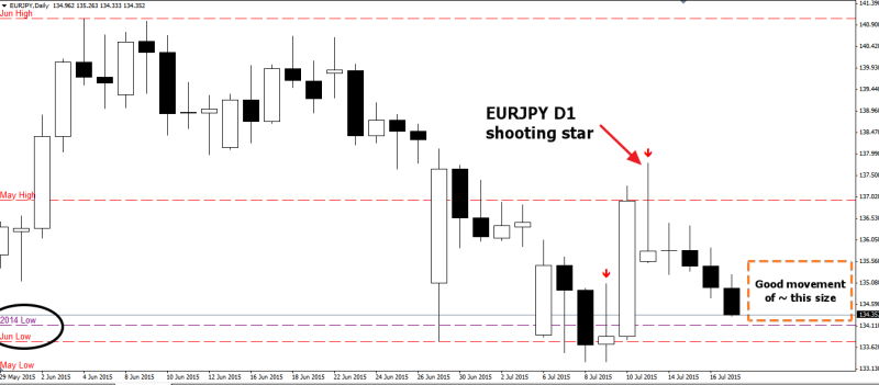 week29 EURJPY D1 shooting star 190715
