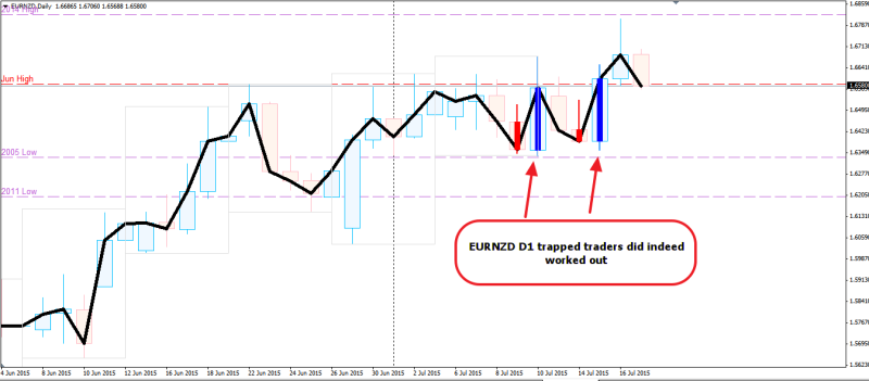 week29 EURNZD D1 trapped traders worked out 180715