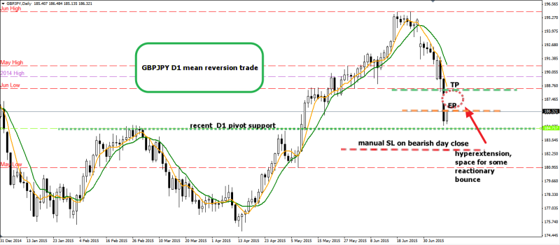 week29 GBPJPY D1 mean reversion from pivot support 090715