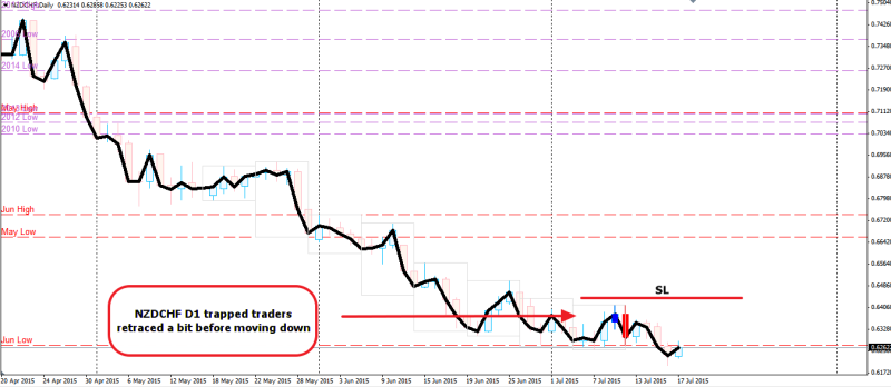 week29 NZDCHF D1 trapped traders moved 180715