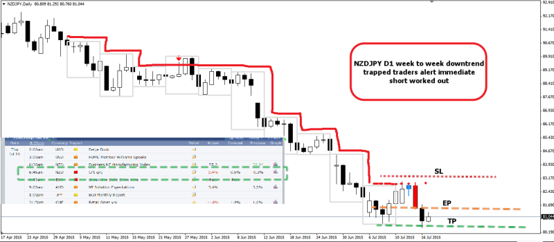 week29 NZDJPY D1 trapped traders bearish engulfing 170715