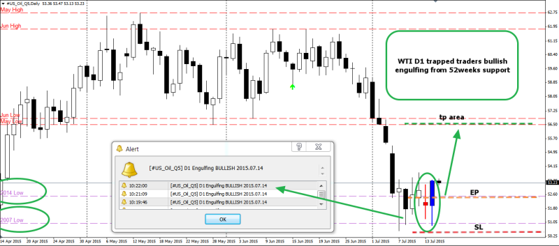 week29 WTI D1 bullish engulfing 150715
