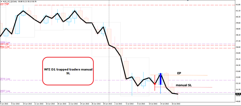 week29 WTI D1 bullish engulfing failure 190715