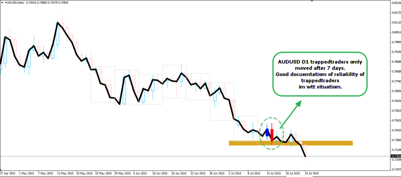 week30 AUDUSD D1 trapped traders 260715