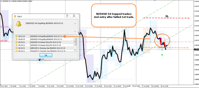 week31 NZDSGD h4 trapped traders 310715