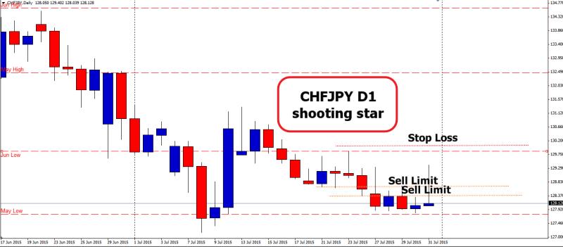 week32 chfjpy d1 shooting star 020815