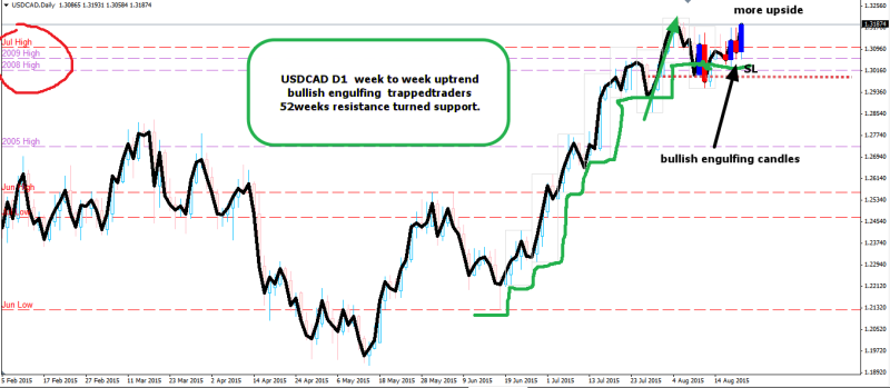 week35 USDCAD D1 trapped traders 230815