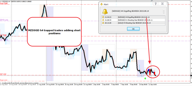 week38 MZDSGD h4 trapped traders 140915