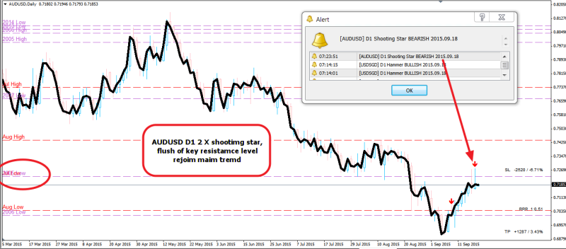 week39 audusd D1 2 x shootimg star 210915