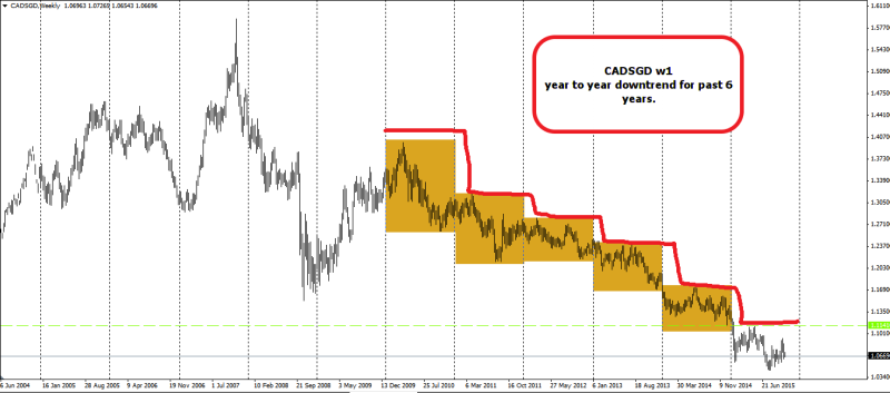 week42 CADSGD w1 downtrend 201015
