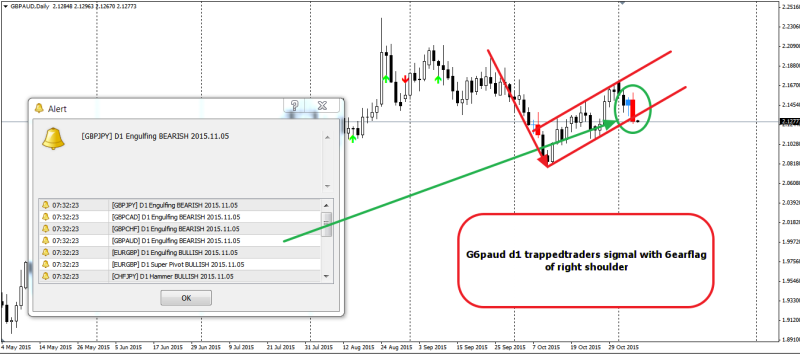week44 GBPAUD D1 trappedtraders at 6earflag 061115