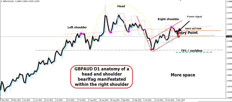 week44 GBPAUD D1 trappedtraders head and shoulders anatomy 061115