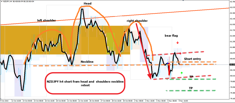 week45 NZDJPY h4 head and shoulders necklien retest 101115