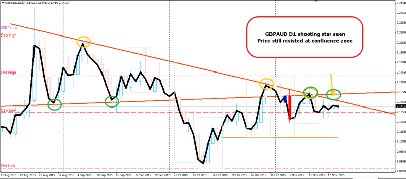 week46 GBPAUD D1 resisted at confluence zone 191115.png