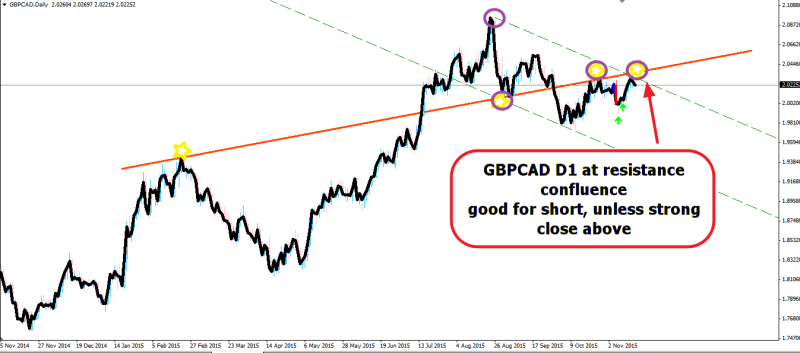 week46 GBPCAD D1 resistance confluence 171115