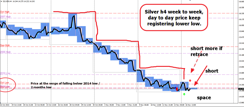 week46 silver h4 downtrend short 171115