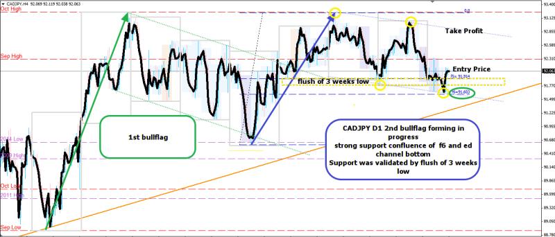 week47 CADJPY D1 bullflag formed wr3b 251115