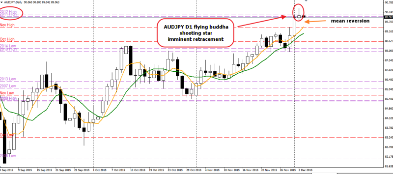 week48 AUDJPY D1 flying buddha mena reversion 031215