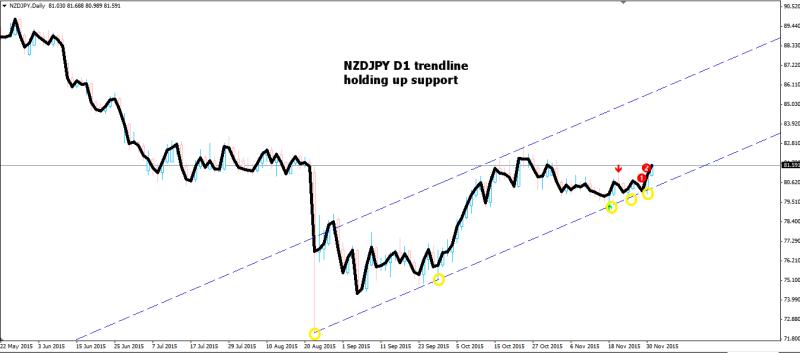week48 nzdjpy d1 trendline holding 011215