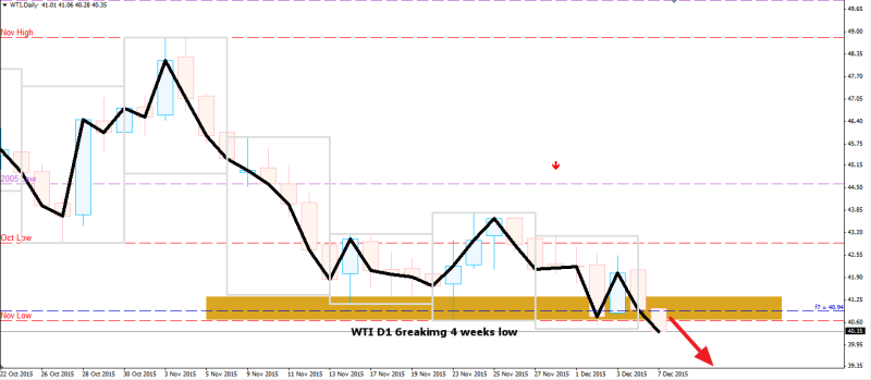 week49 WTI D1 6reaks 4 weeks low 071215