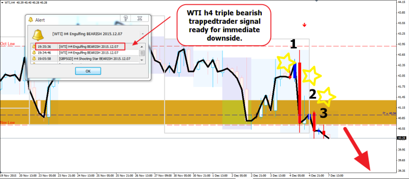 week49 WTI h4 trappedtrader triple signal 071215