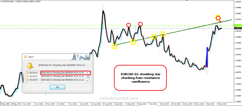 week50 EURCAD D1 shootimg star 171215