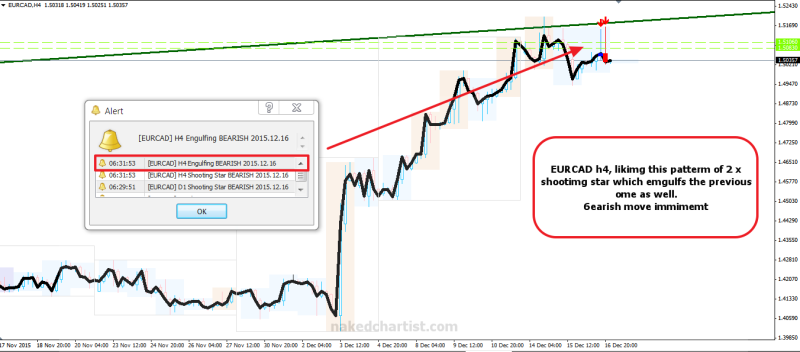 week50 EURCAD h4 shootimg star  trappedtraders 171215