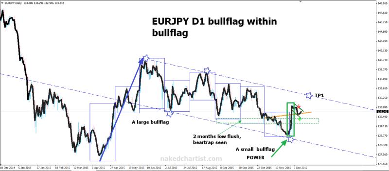 week50 EURJPY D1 bullflag within bullflag 151215