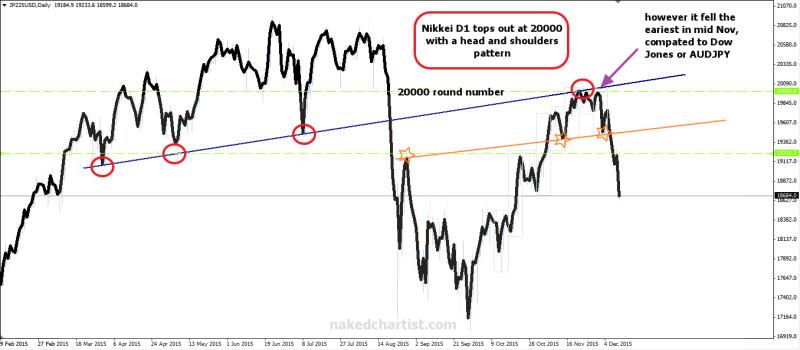 week50 Nikkei D1 hns 131215
