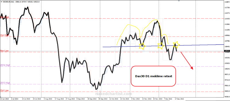 week51 dax30 d1 ecklime retest 201215