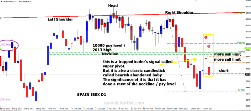 week51 Spain ibex d1 hns bearish abandoned baby 201215