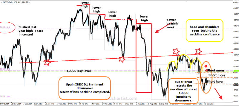week51 Spain ibex d1 imminent downmove 201215
