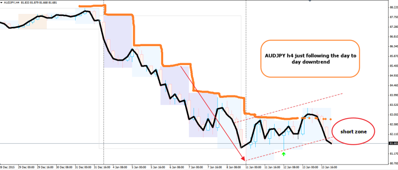 week2 audjpy h4 d2d downtrend 140116