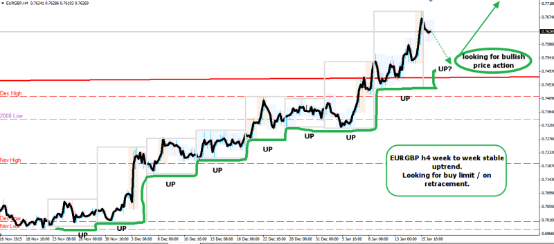week3 EURGBP week to week up 180116