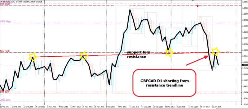 week4 GBPCAD D1 resistance trendline 260116