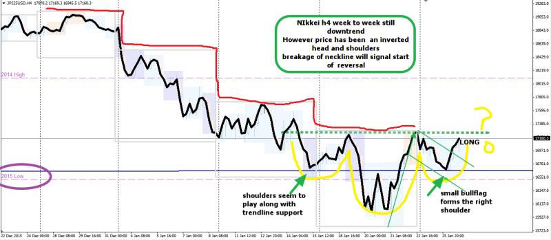 week4 Nikkei h4 ihs 270116