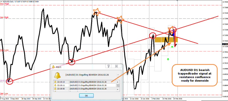week9 AUDUSD D1 bearish trappedtrader 290216